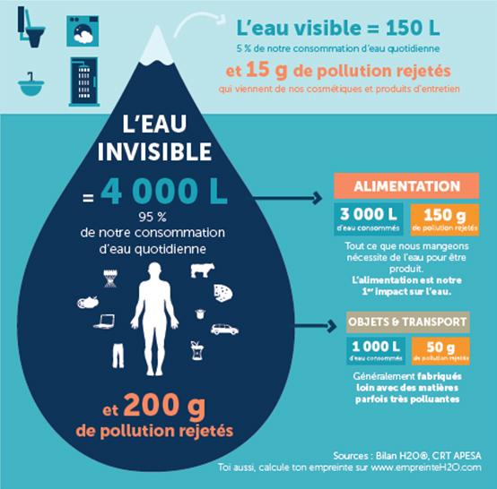 Infographie sur l'eau invisible